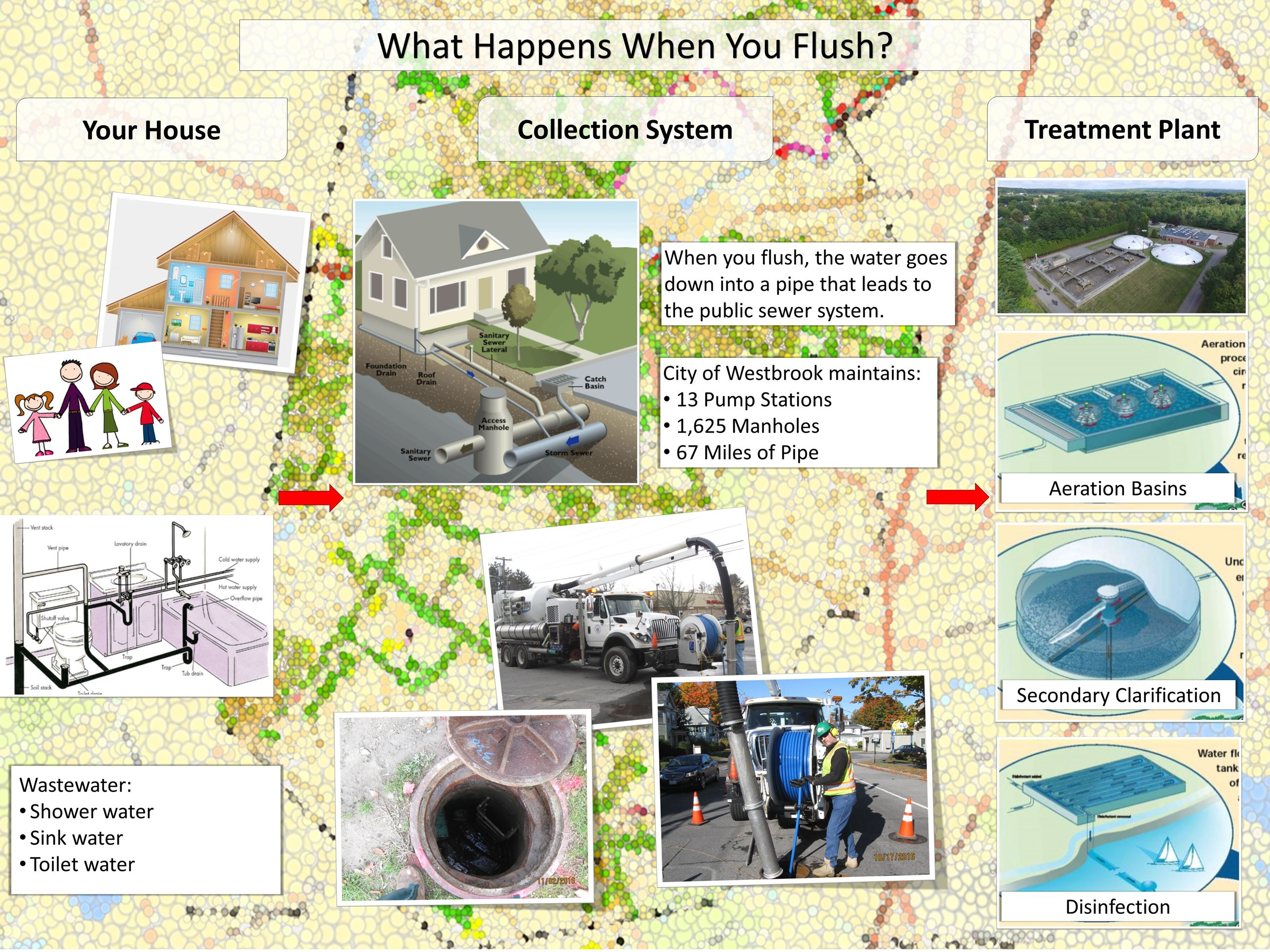 Wastewater Outreach_Website